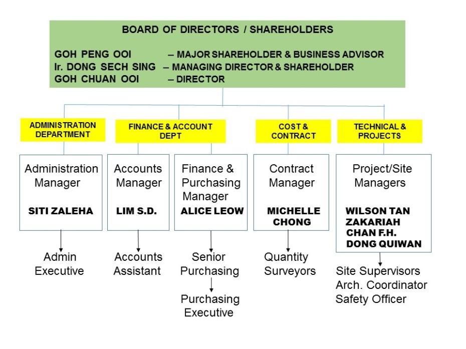 Organisation Chart 2014 - R